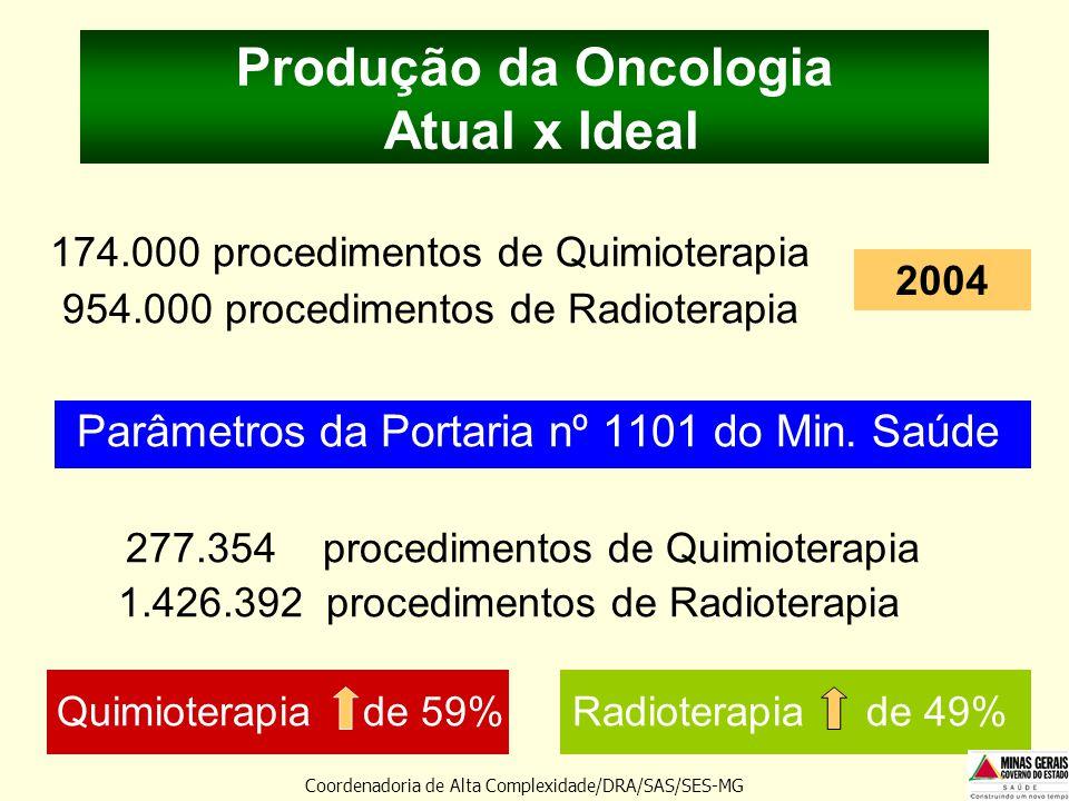 Produção da Oncologia Atual x Ideal