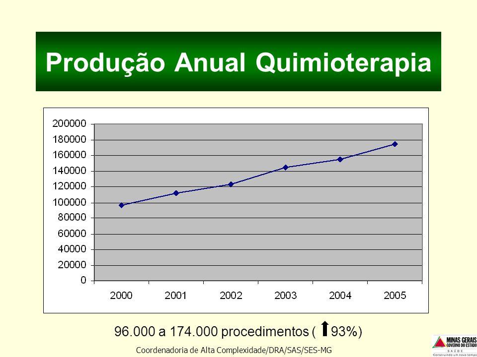 Produção Anual Quimioterapia