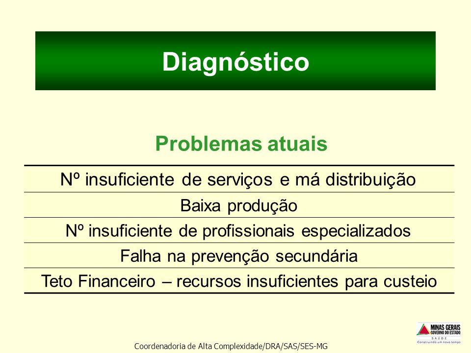 Diagnóstico Nº insuficiente de serviços e má distribuição