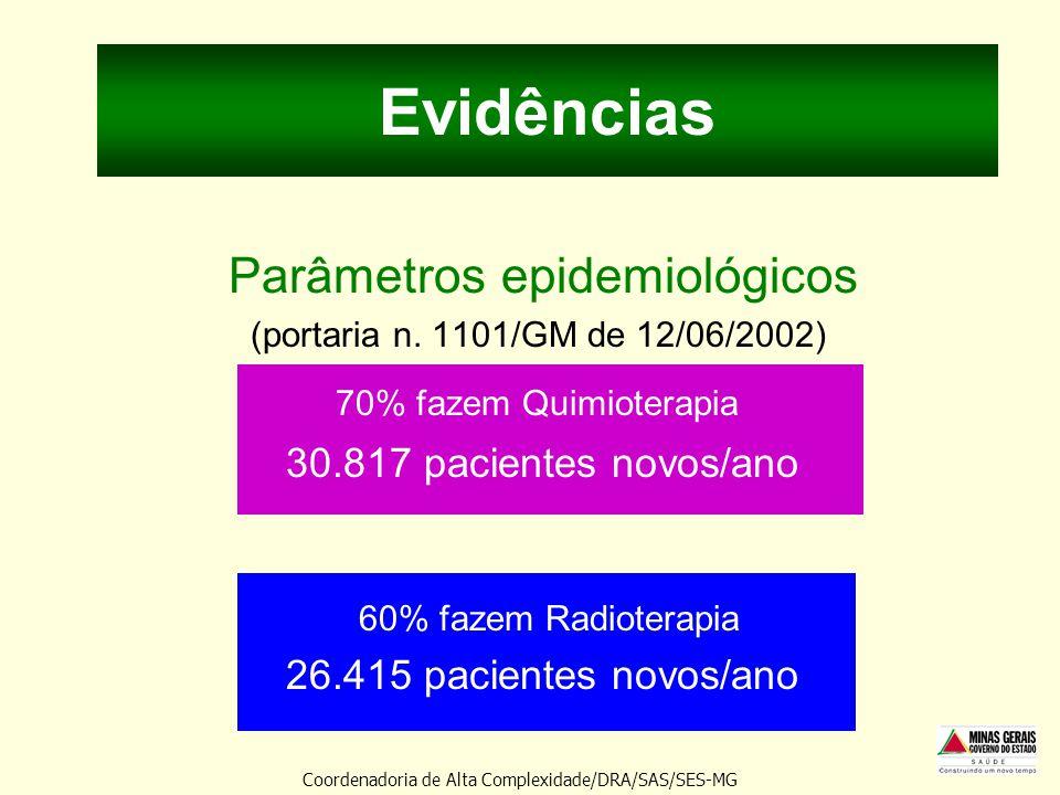 Evidências Parâmetros epidemiológicos 70% fazem Quimioterapia