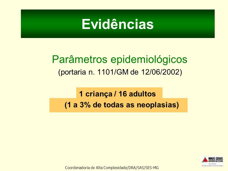 Evidências Parâmetros epidemiológicos