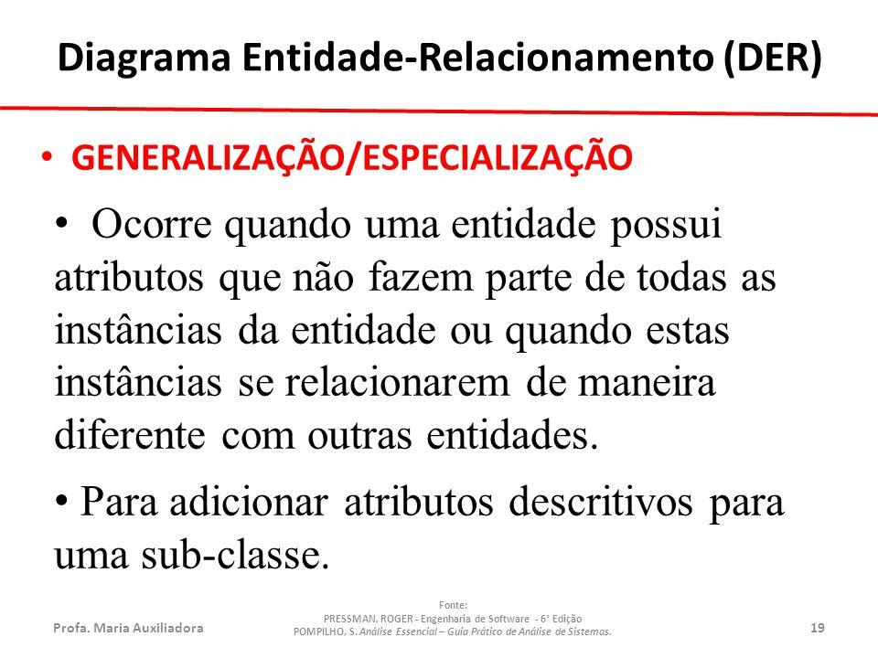 Diagrama Entidade-Relacionamento (DER)