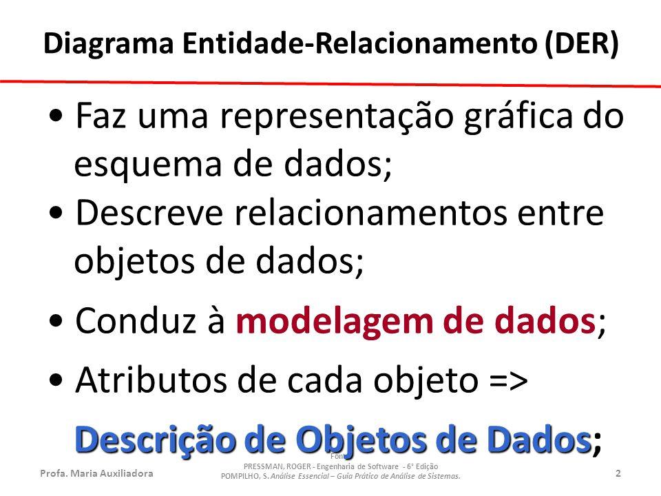 Descrição de Objetos de Dados;