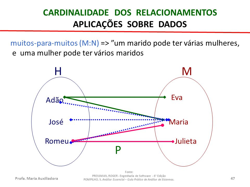 M H P CARDINALIDADE DOS RELACIONAMENTOS APLICAÇÕES SOBRE DADOS