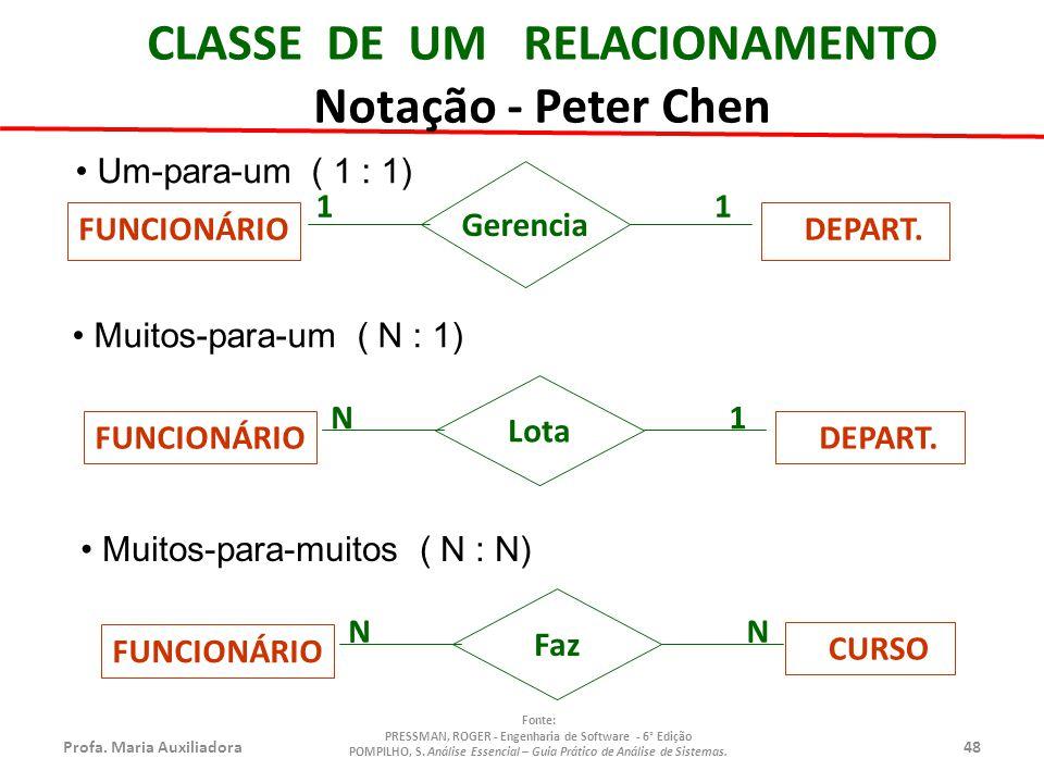CLASSE DE UM RELACIONAMENTO Notação - Peter Chen