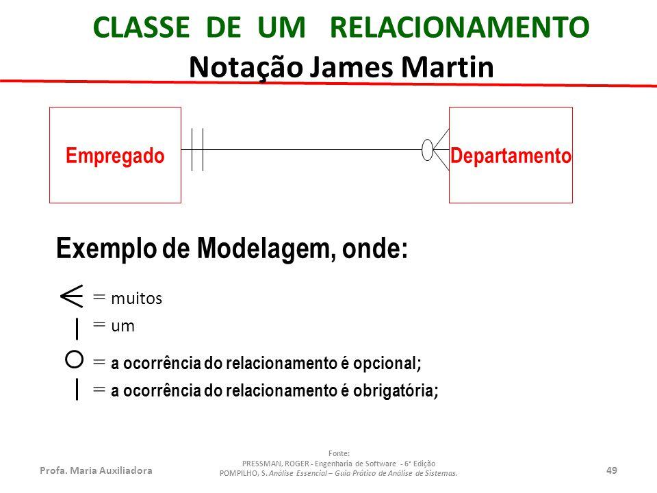 CLASSE DE UM RELACIONAMENTO Notação James Martin