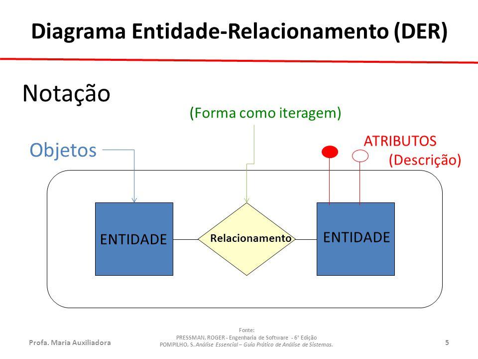 Notação Diagrama Entidade-Relacionamento (DER) Objetos