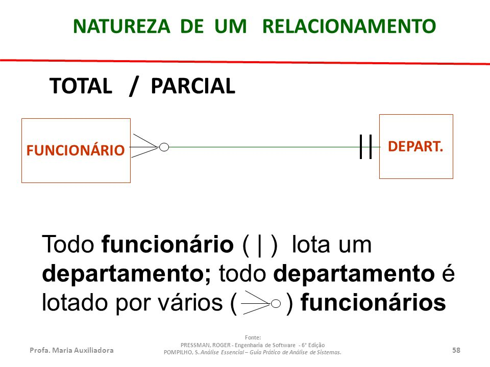 NATUREZA DE UM RELACIONAMENTO