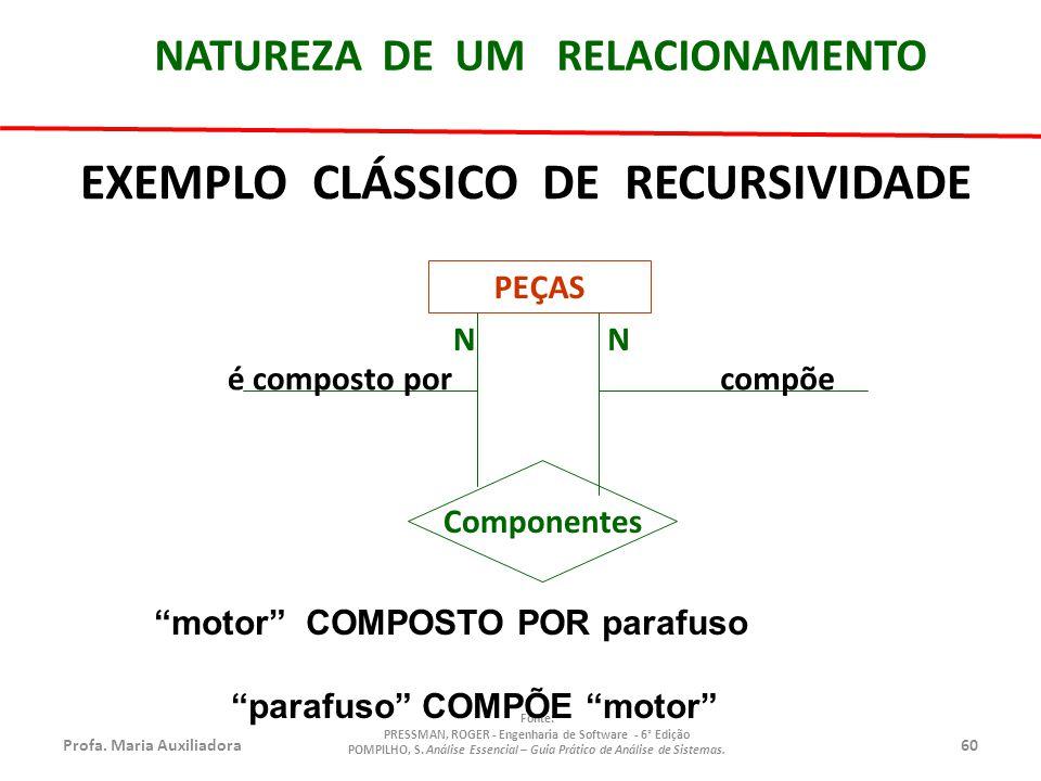 EXEMPLO CLÁSSICO DE RECURSIVIDADE