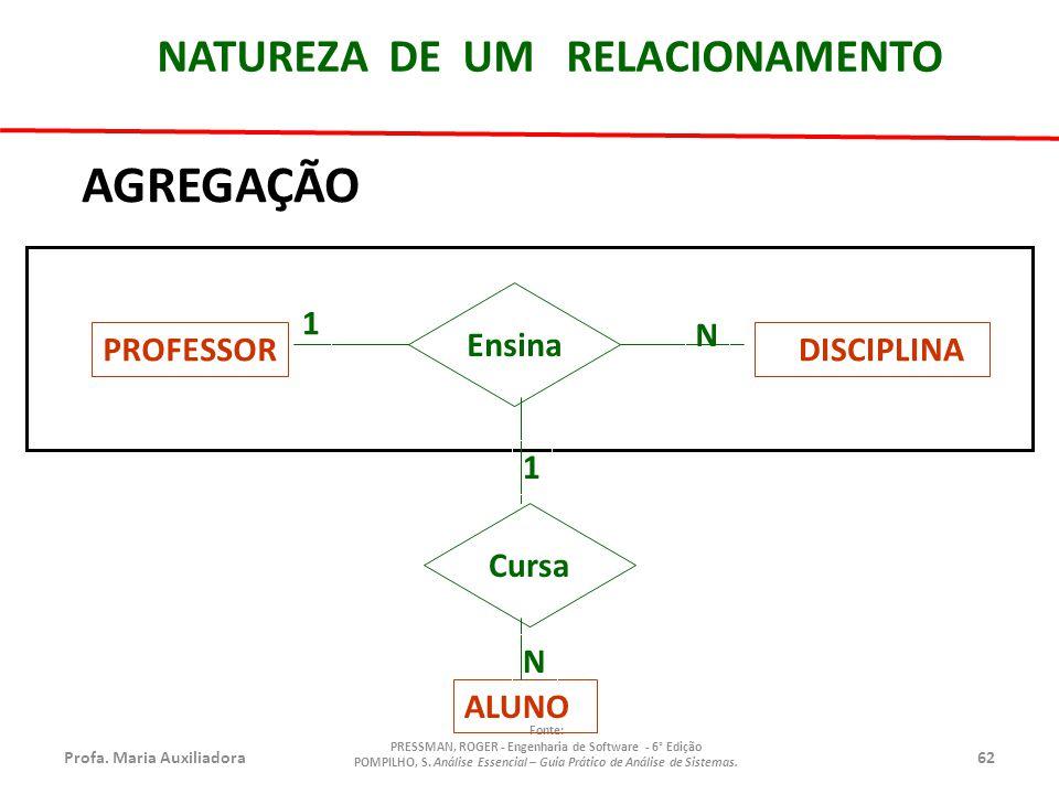 AGREGAÇÃO NATUREZA DE UM RELACIONAMENTO PROFESSOR DISCIPLINA Ensina 1