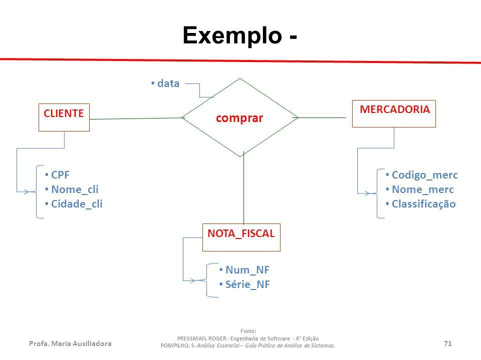 Exemplo - comprar CLIENTE MERCADORIA NOTA_FISCAL CPF Nome_cli