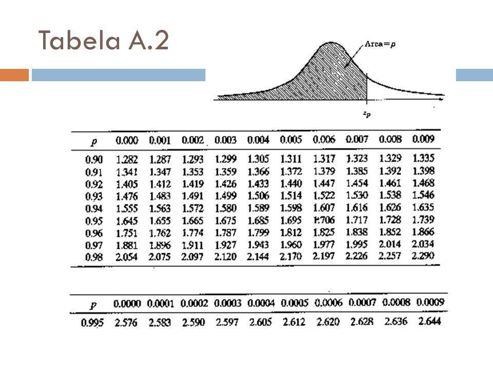 Tabela A.2