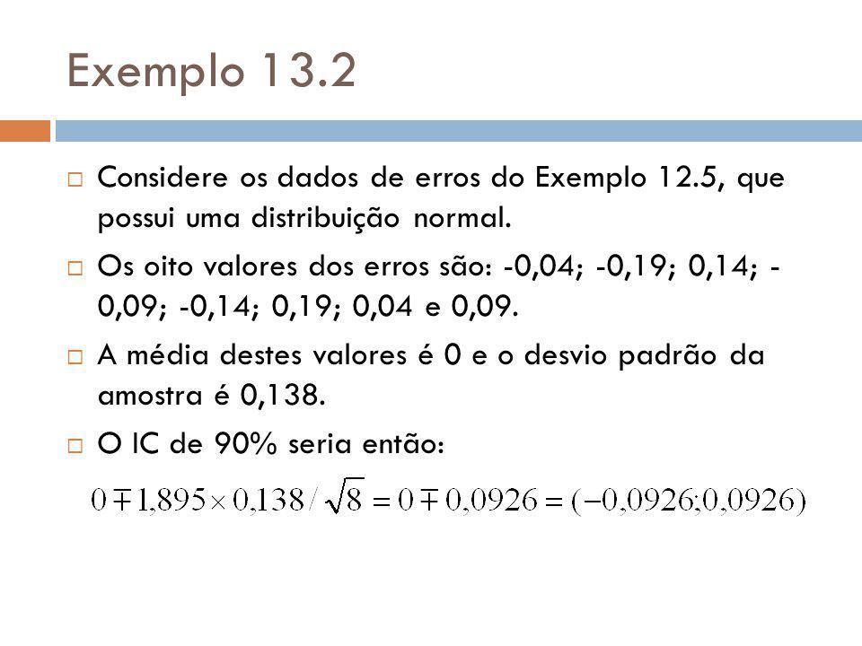 Exemplo 13.2 Considere os dados de erros do Exemplo 12.5, que possui uma distribuição normal.