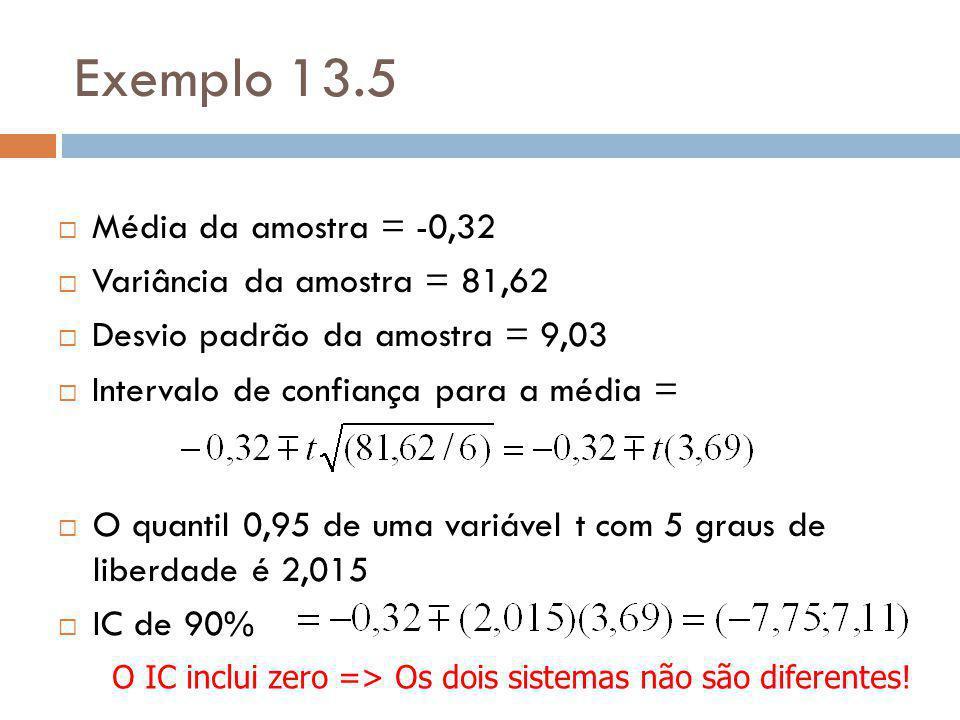 Exemplo 13.5 Média da amostra = -0,32 Variância da amostra = 81,62