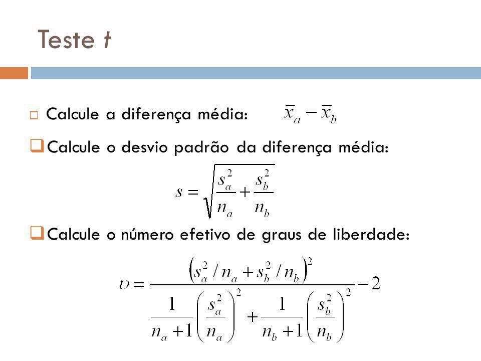 Teste t Calcule a diferença média: