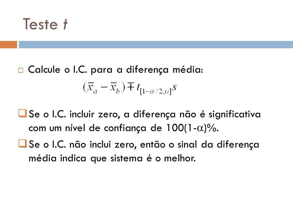 Teste t Calcule o I.C. para a diferença média: