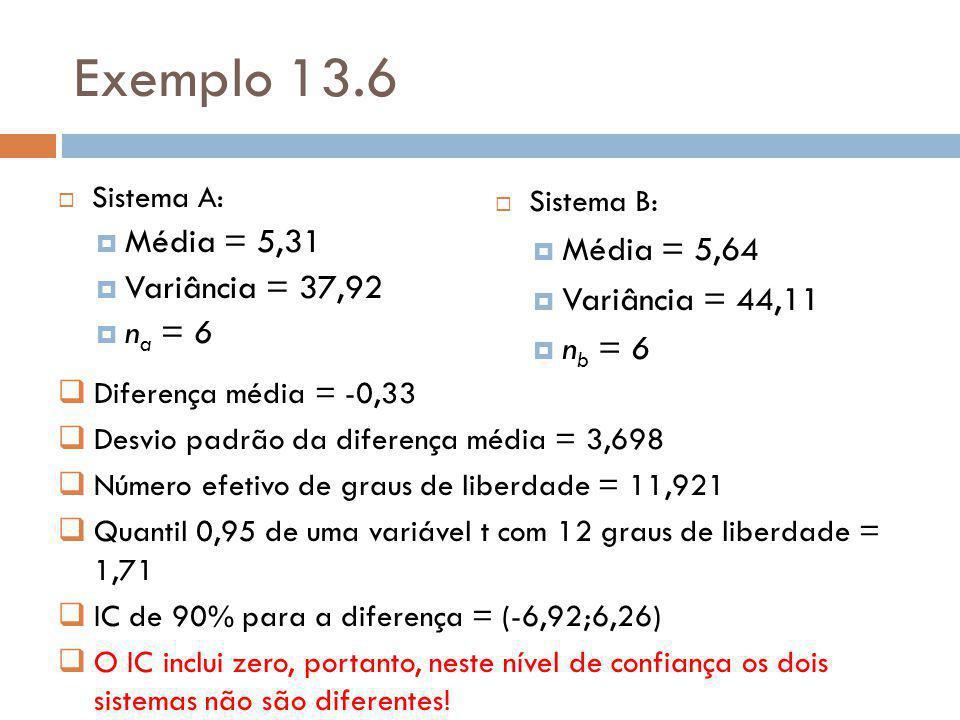 Exemplo 13.6 Média = 5,31 Média = 5,64 Variância = 37,92