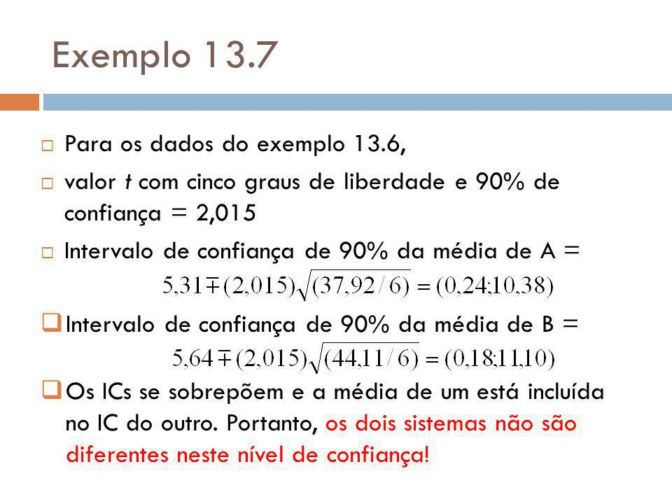 Exemplo 13.7 Para os dados do exemplo 13.6,