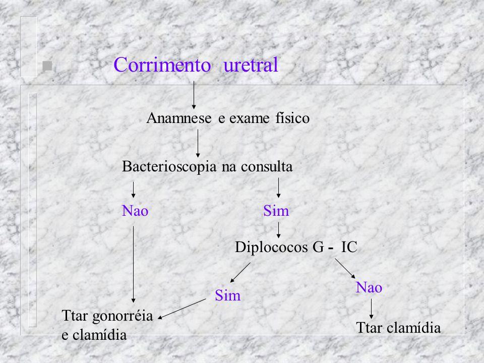 Corrimento uretral Anamnese e exame físico Bacterioscopia na consulta