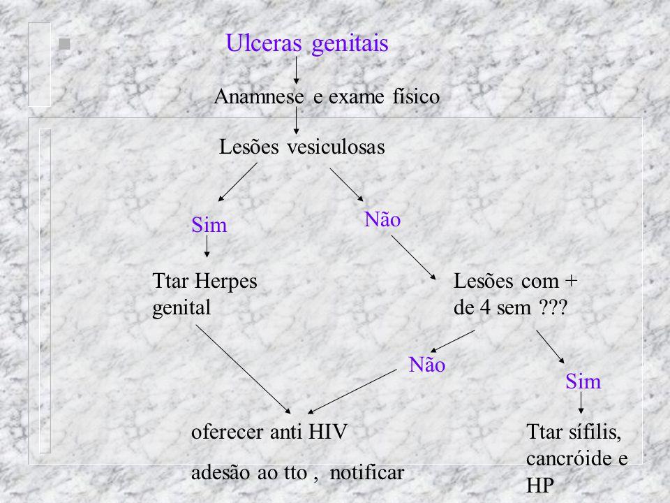 Ulceras genitais Anamnese e exame físico Lesões vesiculosas Não Sim