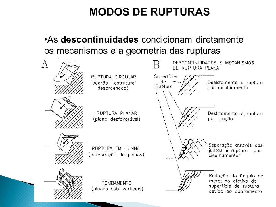 MODOS DE RUPTURAS As descontinuidades condicionam diretamente os mecanismos e a geometria das rupturas.