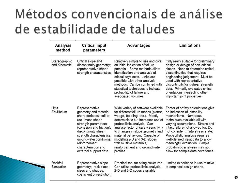 Métodos convencionais de análise de estabilidade de taludes
