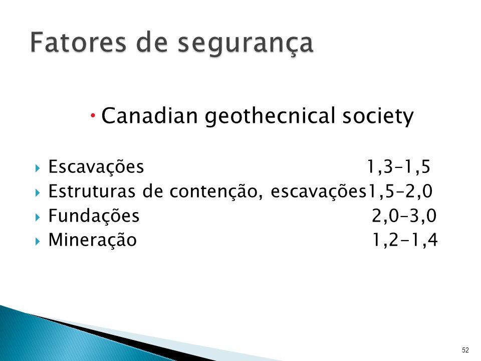 Fatores de segurança Canadian geothecnical society Escavações 1,3–1,5