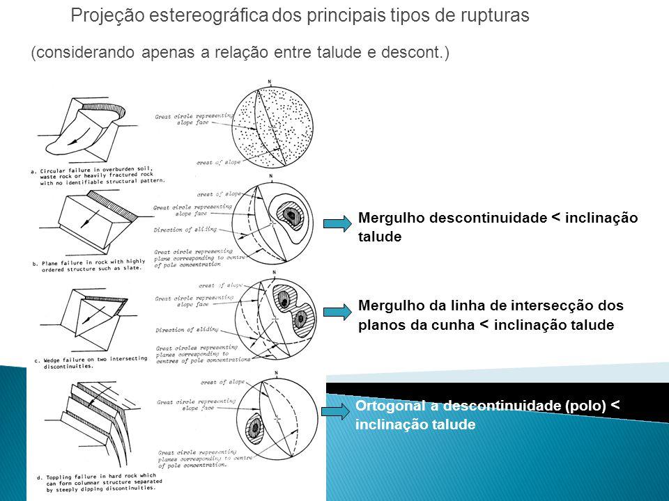 Projeção estereográfica dos principais tipos de rupturas