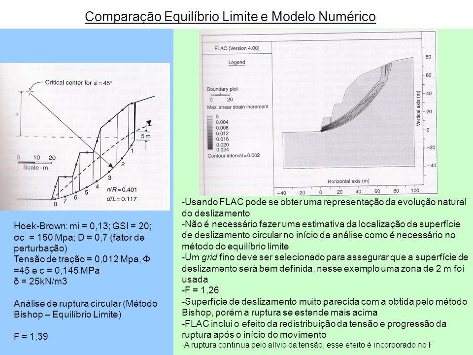 Comparação Equilíbrio Limite e Modelo Numérico