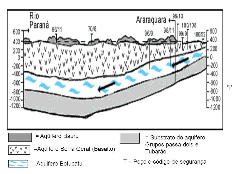 = Aqüifero Bauru = Substrato do aqüifero. Grupos passa dois e. Tubarão. =Aqüifero Serra Geral (Basalto)