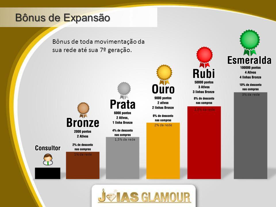 Bônus de Expansão Bônus de toda movimentação da sua rede até sua 7º geração. 3% da rede. 2,5% da rede.