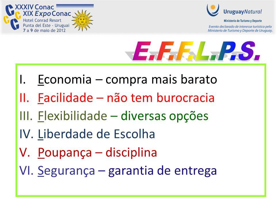 E.F.F.L.P.S. Economia – compra mais barato. Facilidade – não tem burocracia. Flexibilidade – diversas opções.