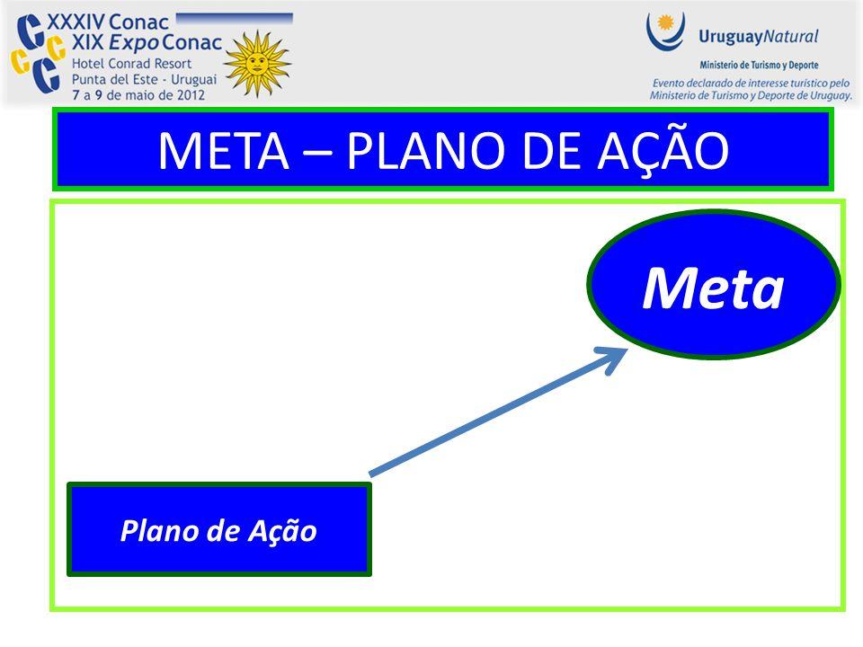 META – PLANO DE AÇÃO Meta Plano de Ação