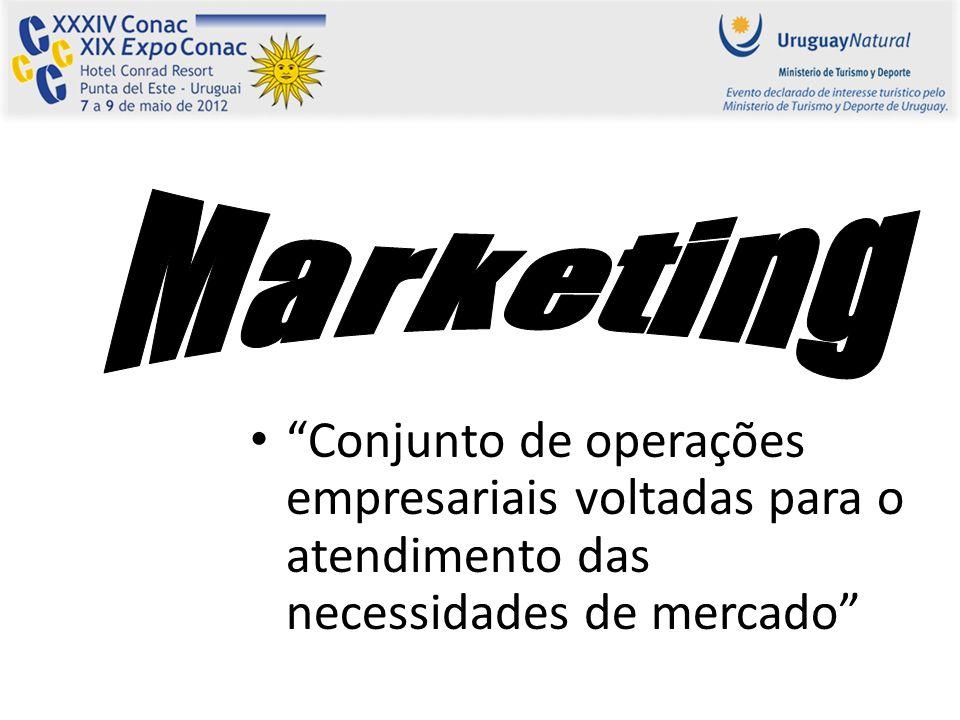 Marketing Conjunto de operações empresariais voltadas para o atendimento das necessidades de mercado