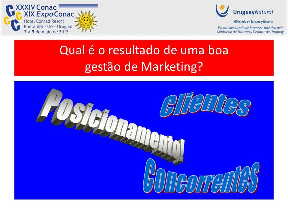 Qual é o resultado de uma boa gestão de Marketing