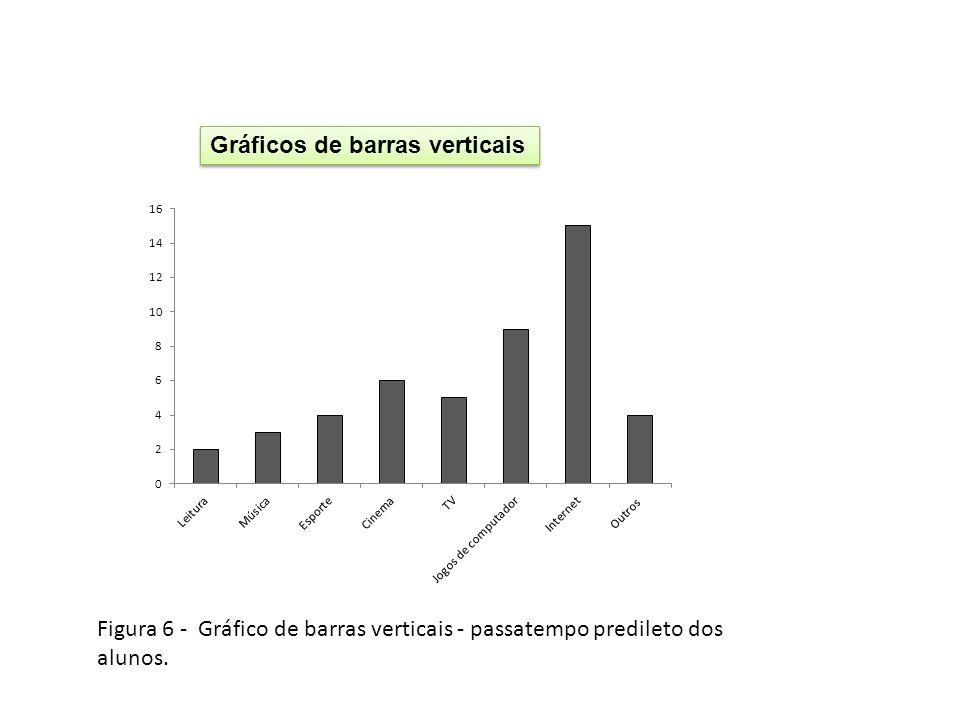 Gráficos de barras verticais