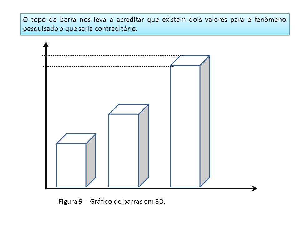 O topo da barra nos leva a acreditar que existem dois valores para o fenômeno pesquisado o que seria contraditório.