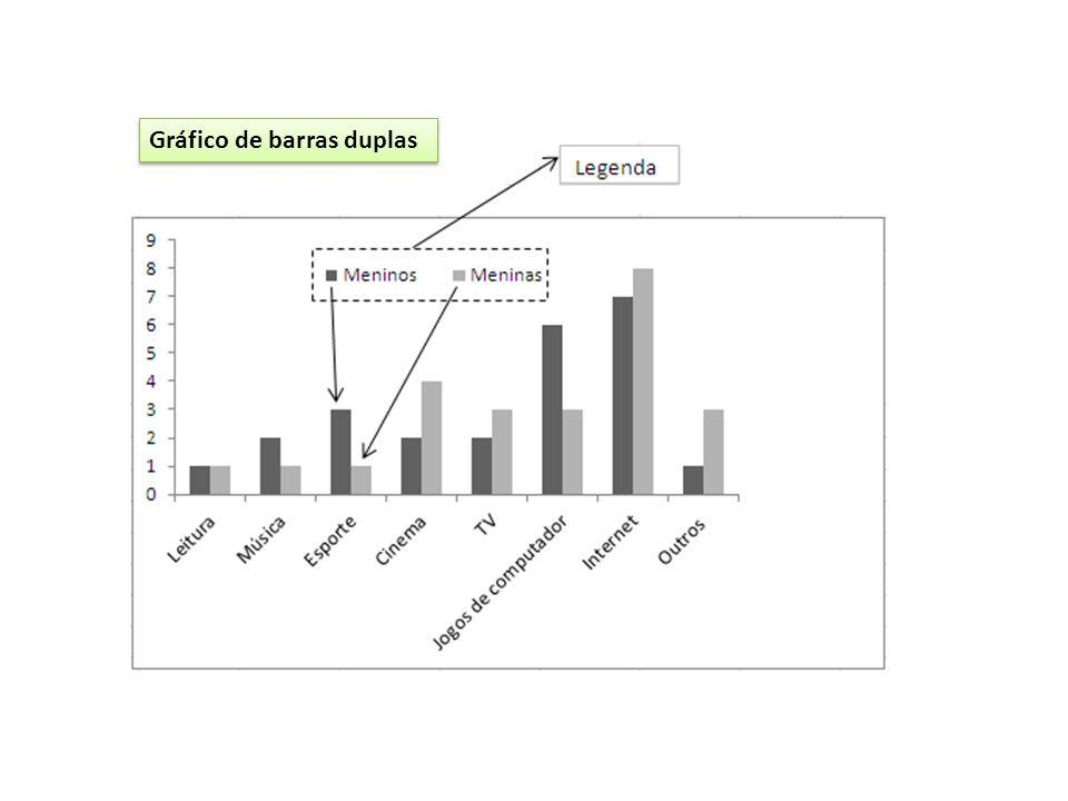 Gráfico de barras duplas