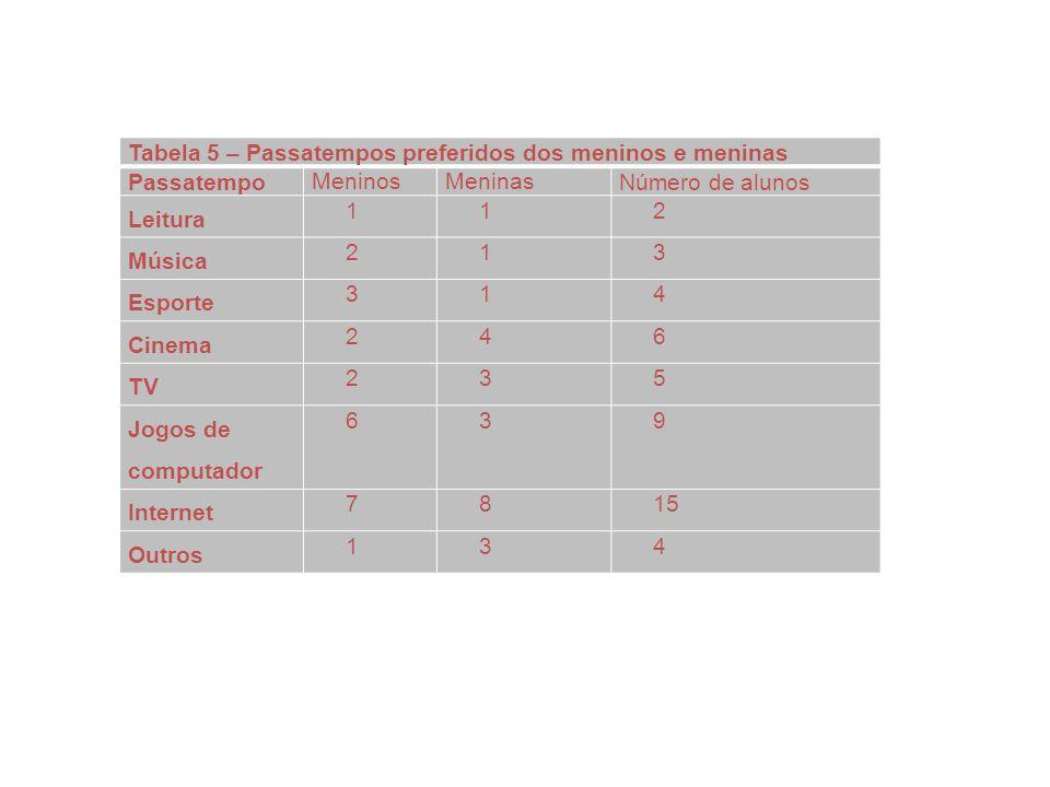 Tabela 5 – Passatempos preferidos dos meninos e meninas