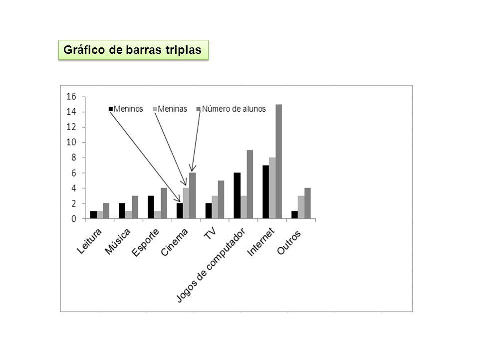 Gráfico de barras triplas