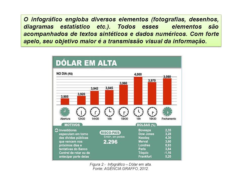 Figura 2 - Infográfico – Dólar em alta.