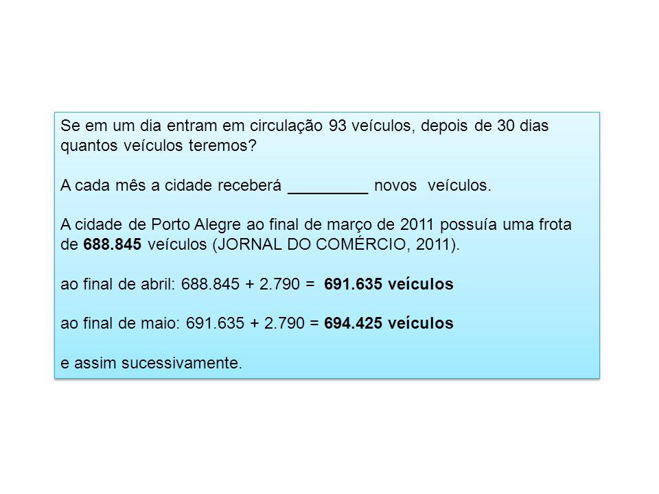 Se em um dia entram em circulação 93 veículos, depois de 30 dias quantos veículos teremos
