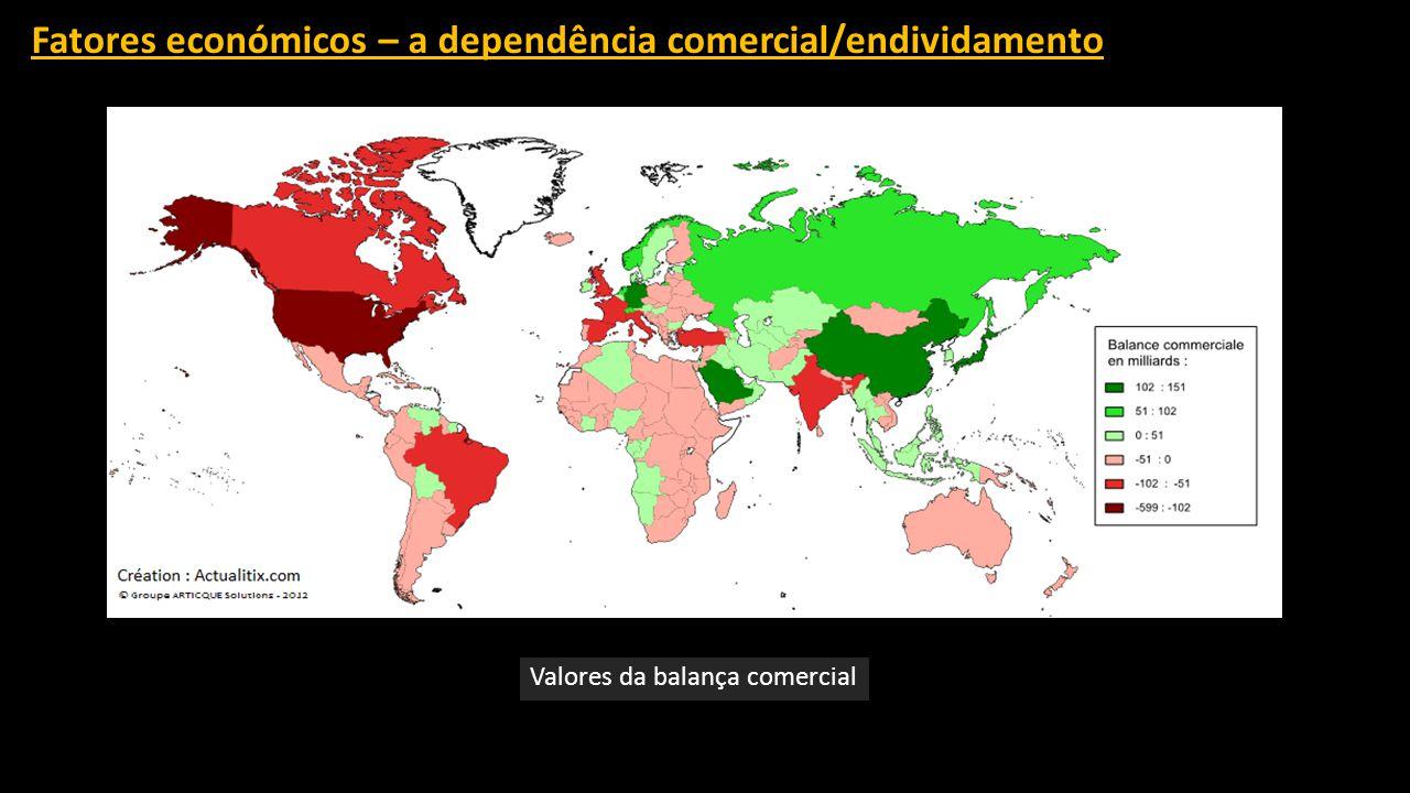 Fatores económicos – a dependência comercial/endividamento