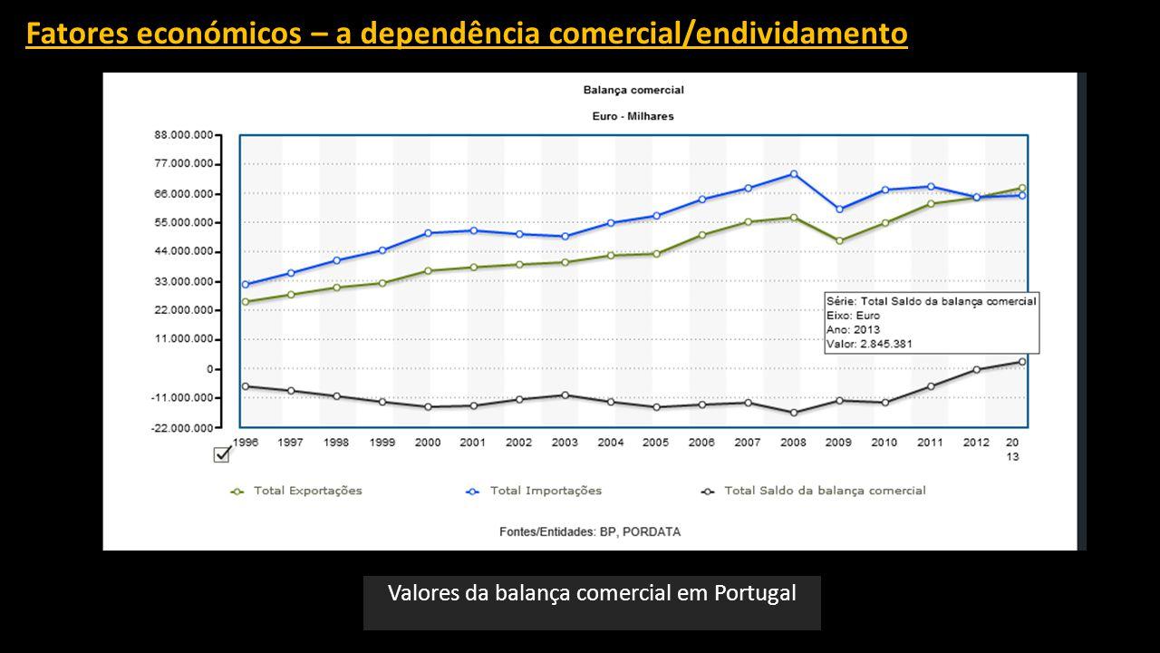 Valores da balança comercial em Portugal