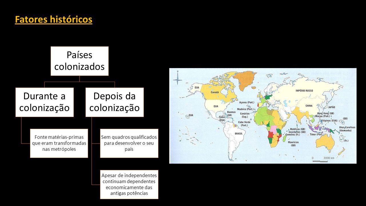 Fatores históricos Países colonizados Durante a colonização