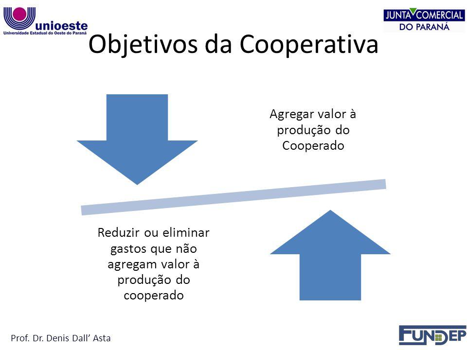 Objetivos da Cooperativa