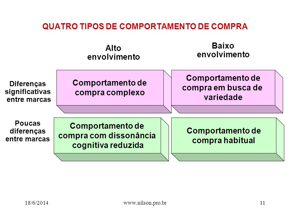 QUATRO TIPOS DE COMPORTAMENTO DE COMPRA