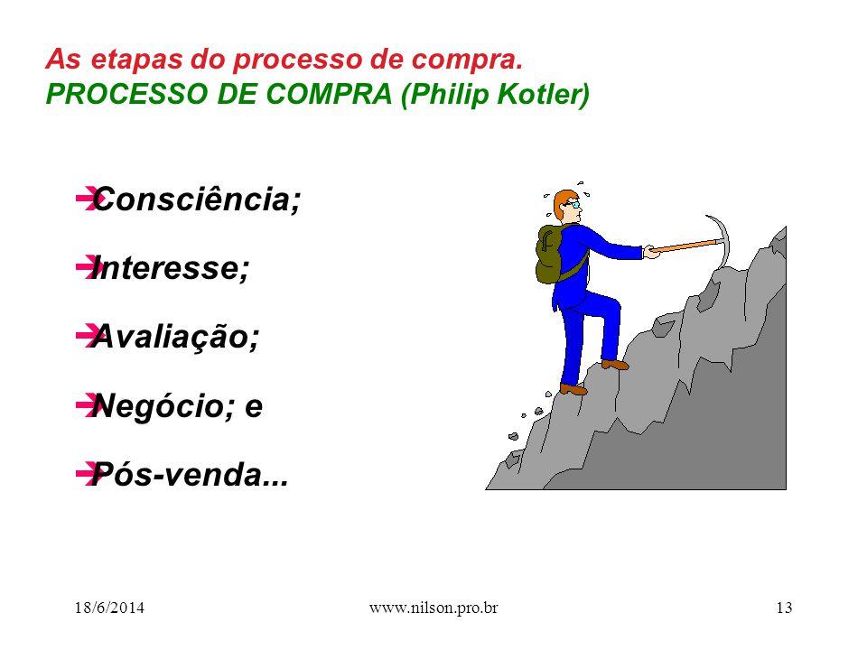 Consciência; Interesse; Avaliação; Negócio; e Pós-venda...