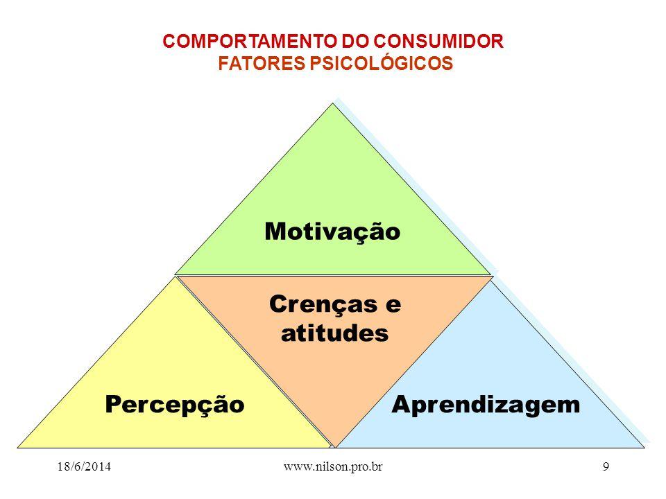 COMPORTAMENTO DO CONSUMIDOR FATORES PSICOLÓGICOS