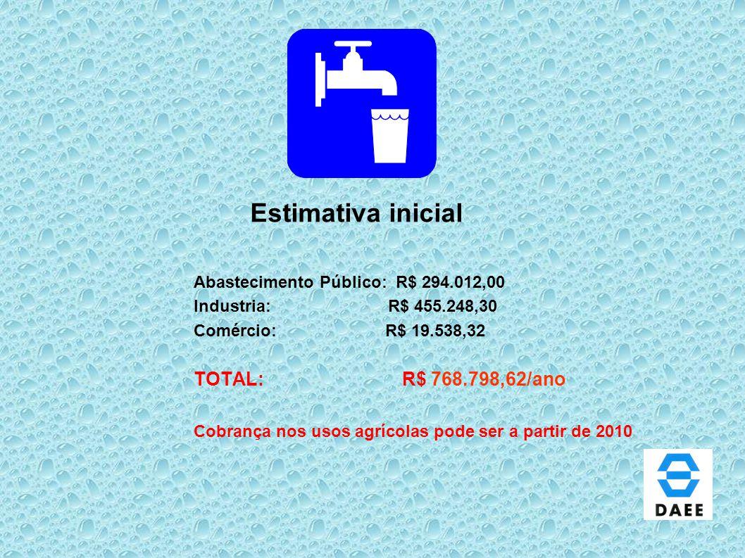 Estimativa inicial TOTAL: R$ 768.798,62/ano